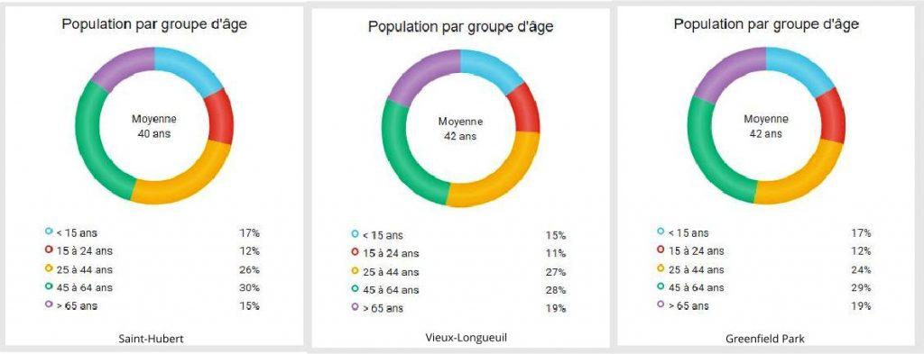 population longueuil